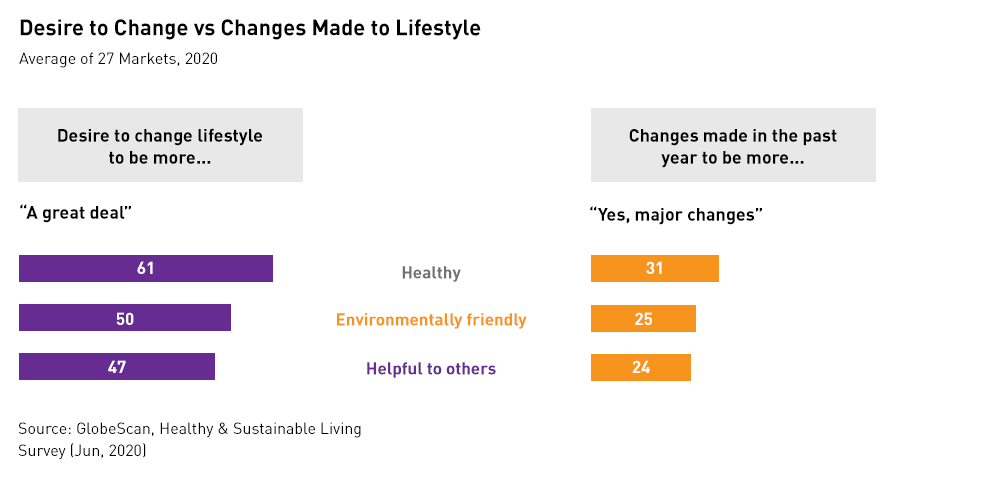 Desire to Become Eco-Friendly vs Changes Made to Lifestyle