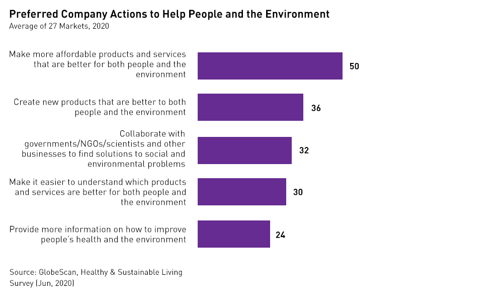 Preffered company actions to help people and environment