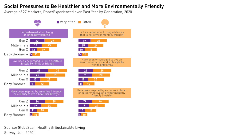 Social pressures to be healthier and more eco-friendly