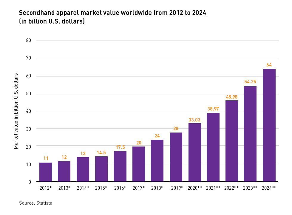 Secondhand apparel market value worldwide from 2012 to 2024